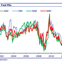 CLSA: Bank perfection never lasts