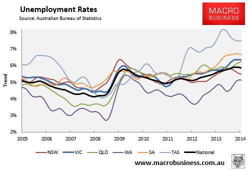 macro paper how unemployment rate 2010