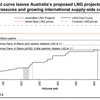 Another LNG mega-project bites the dust