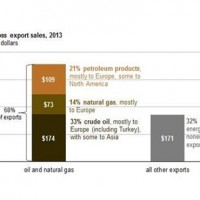 EIA-Oil-and-gas-sales-cover-68-pct-of-exports-revenue-of-Russia