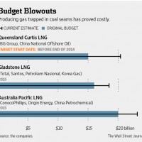 WSJ gives Australian LNG a deserved caning