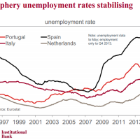 Europe's creditless recovery stumbles on