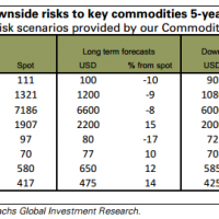 Goldman: Commodity prices to fall and fall