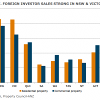 ANZ realtor survey shows tearaway foreign buying