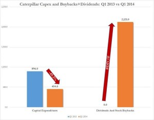 CAT Buybacks vs CapEx_0