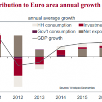 European growth splits and risks