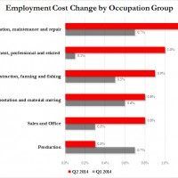 Employment Costs Occupation Group