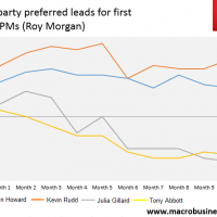 Labor's lead narrows, or not