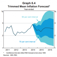 RBA downgrades growth, inflation forecasts
