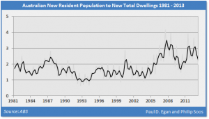 Philip_Soos_Dwellings_Population