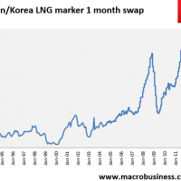 Daily LNG price update (well, not every day…)