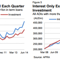 Interest only loans are Australia's subprime
