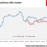 Daily LNG price update (slammed)