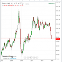 Brent/LNG crash to four year lows