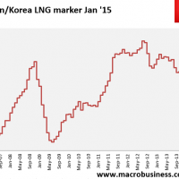 Daily LNG price update (the next iron ore)