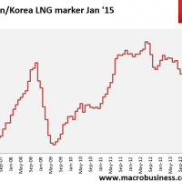 Daily LNG price update (the other crash)