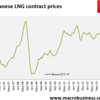 Daily LNG price update (no cut)
