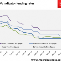 There is no mortgage price war