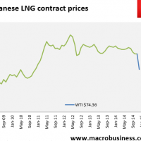 Daily LNG price update (carnage)