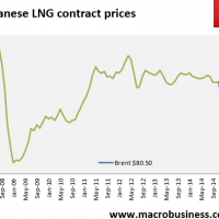 Daily LNG price update (how low?)