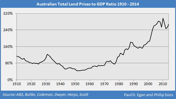 Macrobusiness.com.au: The history of Australian property values