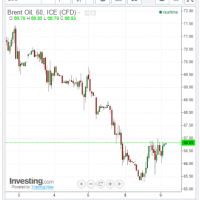 Daily LNG price update (bounce)