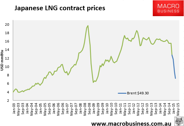 Daily LNG price update (hooray)