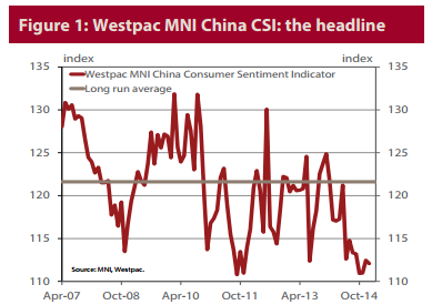 China consumer confidence sinks