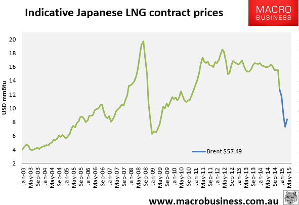 Daily LNG price update (glut)