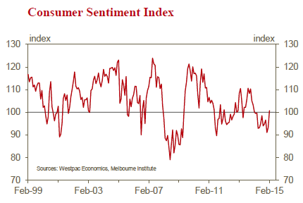 Consumer sentiment jumps on rate cut