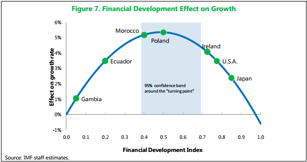 the role of financial institutions in promoting development Development financial institutions banks are financial agencies that provide medium-and long-term financial assistance and act as catalytic agents in promoting balanced development undertaking feasibility studies promotion or developing industries promoting financialspecial role.