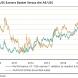 How far can the dollar-exposed industrials bull run?