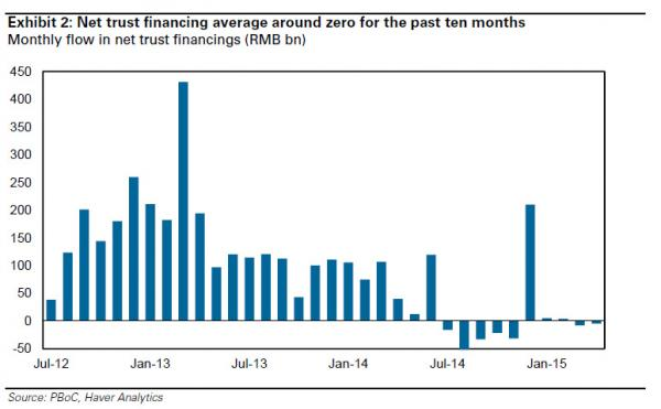 China trust issuance_0