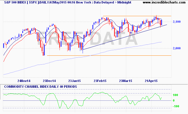 $spx_us_price_daily_and_commodity_channel_index___daily___40_periods.31oct14_to_09may15