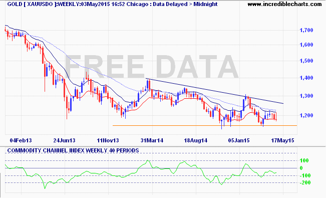 xauusdo_pm_price_weekly_and_commodity_channel_index___weekly___40_periods.14dec12_to_18jun15