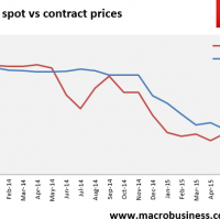 Sell side catches down to MB on LNG