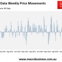 RP Data weekly Australian house price update