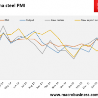 China's steel PMI crashes