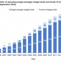 Profiling Australia's hedge funds