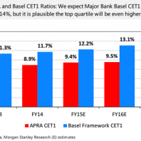 MS: Four headwinds for banks