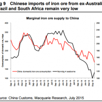The iron ore market share losers