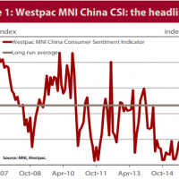 China consumer confidence firms
