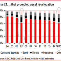 China households are not exposed to shares