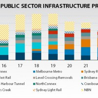 Is the NBN saving the economy?