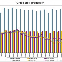 Global steel output falls for sixth month