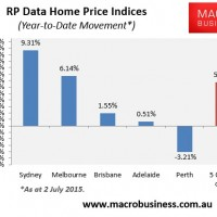 RP Data weekly Australian house price update