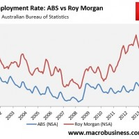 Roy Morgan unemployment 9.3% in June