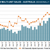 HIA new home sales fade