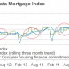 RPData mortgage index falls sharply