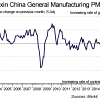 Caixin China PMI deteriorates from Flash